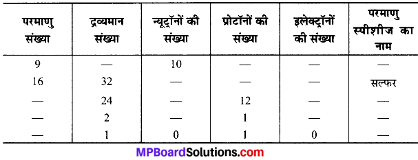 MP Board Class 9th Science Solutions Chapter 4 परमाणु की संरचना image 6