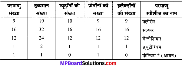 MP Board Class 9th Science Solutions Chapter 4 परमाणु की संरचना image 7
