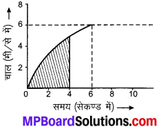 MP Board Class 9th Science Solutions Chapter 8 गति image 16