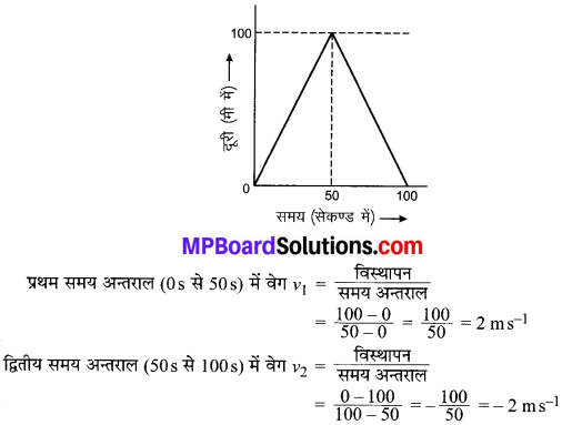 MP Board Class 9th Science Solutions Chapter 8 गति image 28
