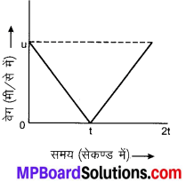 MP Board Class 9th Science Solutions Chapter 8 गति image 33