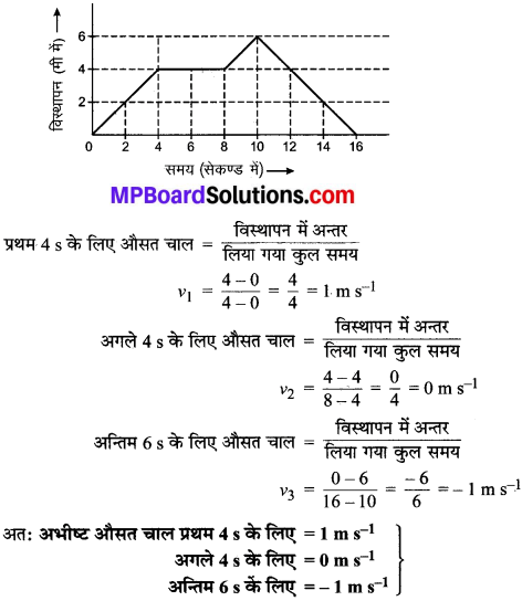 MP Board Class 9th Science Solutions Chapter 8 गति image 39