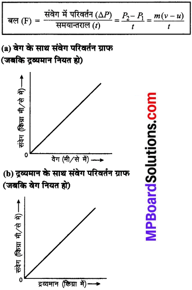 MP Board Class 9th Science Solutions Chapter 9 बल तथा गति के नियम image 12