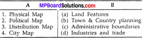 MP Board Class 9th Social Science Solutions Chapter 8 Map Reading and Numbering - 1