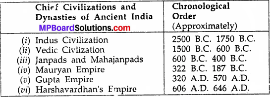 MP Board Class 9th Social Science Solutions Chapter 9 History of Ancient India - 6