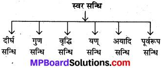 MP Board Class 10th Sanskrit व्याकरण सन्धि-प्रकरण img 1