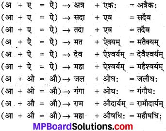 MP Board Class 10th Sanskrit व्याकरण सन्धि-प्रकरण img 3