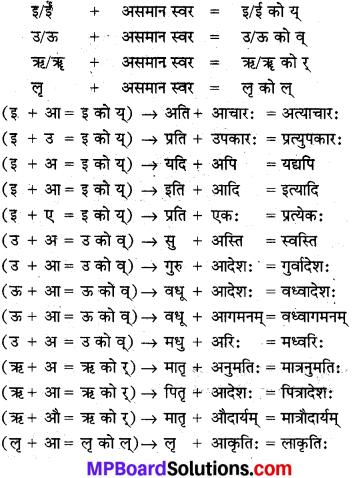MP Board Class 10th Sanskrit व्याकरण सन्धि-प्रकरण img 4