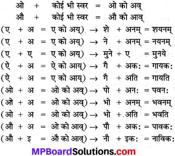 MP Board Class 10th Sanskrit व्याकरण सन्धि-प्रकरण img 5