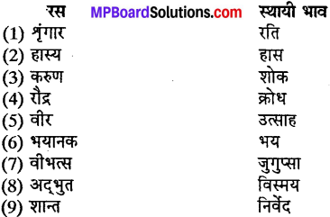 MP Board Class 10th Special Hindi काव्य बोध img-6