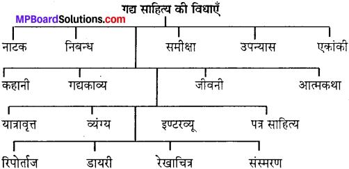 गद्य की प्रमुख विधाएँ MP Board Class 10th Special Hindi