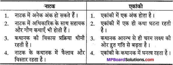 MP Board Class 10th Special Hindi गद्य की विविध विधाएँ img-2