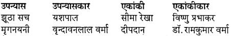 MP Board Class 10th Special Hindi गद्य की विविध विधाएँ img-3