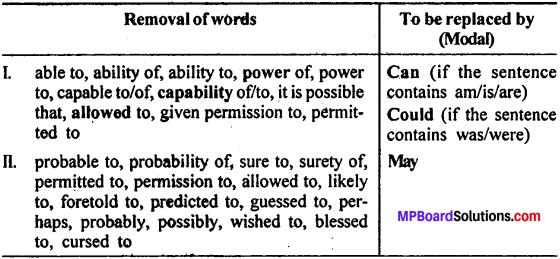 MP Board Class 11th General English Grammar Modals 3