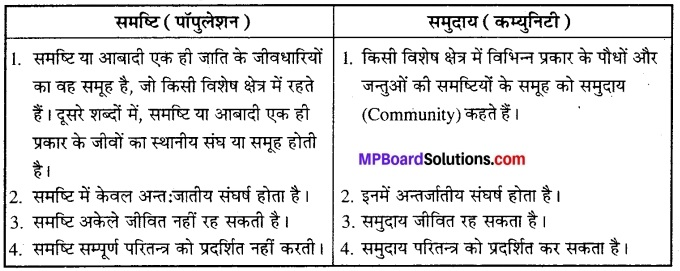 MP Board Class 12th Biology Solutions Chapter 13 जीव और समष्टियाँ 3
