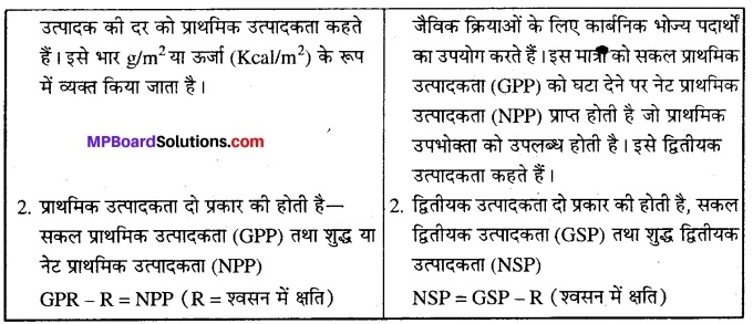 MP Board Class 12th Biology Solutions Chapter 14 पारितंत्र 8