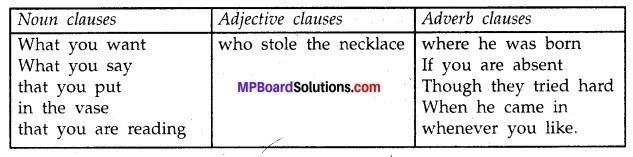 MP Board Class 12th English A Voyage Workbook Solutions Unit 3 Grammar img 4
