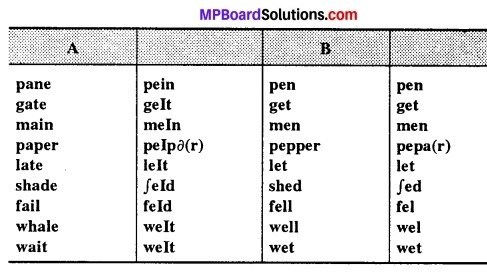 MP Board Class 12th English The Spectrum Workbook Solutions Chapter 2 A Friend Who Came From The Sky img 1
