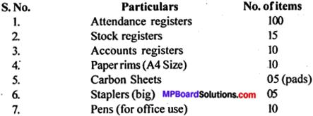 Mp Board Solution Class 12