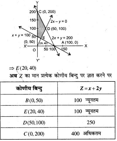 MP Board Class 12th Maths Book Solutions Chapter 12 प्रायिकता Ex 12.1 img 11