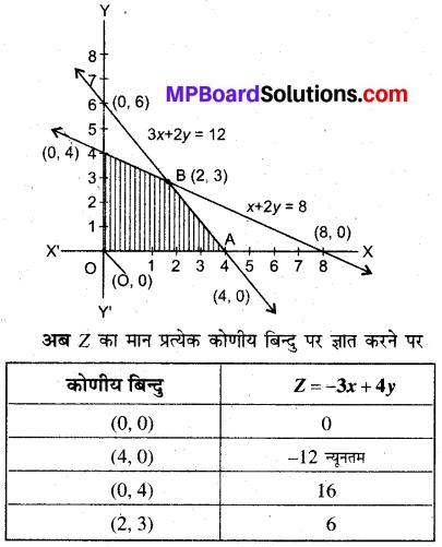 MP Board Class 12th Maths Book Solutions Chapter 12 प्रायिकता Ex 12.1 img 3