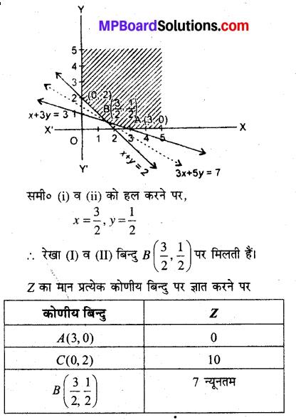 MP Board Class 12th Maths Book Solutions Chapter 12 प्रायिकता Ex 12.1 img 6