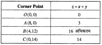 MP Board Class 12th Maths Book Solutions Chapter 12 प्रायिकता Ex 12.2 img 7