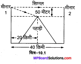 MP Board Class 12th Physics Solutions Chapter 10 तरंग-प्रकाशिकी img 5