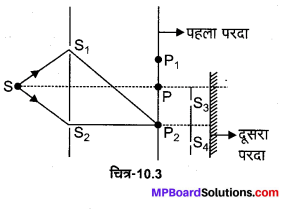 MP Board Class 12th Physics Solutions Chapter 10 तरंग-प्रकाशिकी img 7
