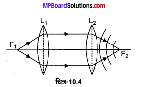 MP Board Class 12th Physics Solutions Chapter 10 तरंग-प्रकाशिकी img 8