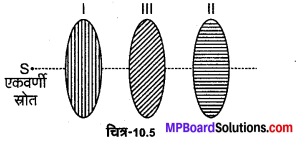 MP Board Class 12th Physics Solutions Chapter 10 तरंग-प्रकाशिकी img 9