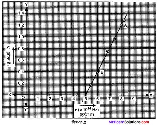 MP Board Class 12th Physics Solutions Chapter 11 विकिरण तथा द्रव्य की द्वैत प्रकृति img 18