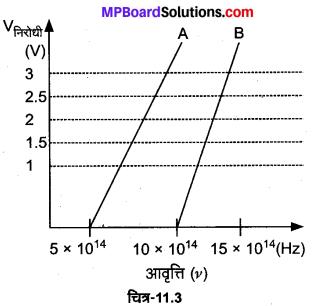MP Board Class 12th Physics Solutions Chapter 11 विकिरण तथा द्रव्य की द्वैत प्रकृति img 32