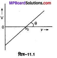 MP Board Class 12th Physics Solutions Chapter 11 विकिरण तथा द्रव्य की द्वैत प्रकृति img 7