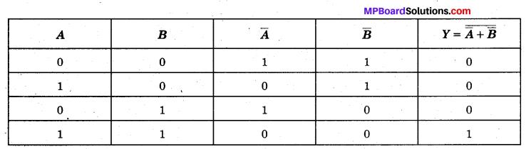 MP Board Class 12th Physics Solutions Chapter 14 अर्द्धचालक इलेक्ट्रॉनिकी पदार्थ, युक्तियाँ तथा सरल परिपथ img 26