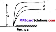 MP Board Class 12th Physics Solutions Chapter 14 अर्द्धचालक इलेक्ट्रॉनिकी पदार्थ, युक्तियाँ तथा सरल परिपथ img 27