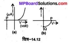 MP Board Class 12th Physics Solutions Chapter 14 अर्द्धचालक इलेक्ट्रॉनिकी पदार्थ, युक्तियाँ तथा सरल परिपथ img 38