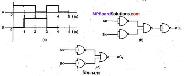 MP Board Class 12th Physics Solutions Chapter 14 अर्द्धचालक इलेक्ट्रॉनिकी पदार्थ, युक्तियाँ तथा सरल परिपथ img 40