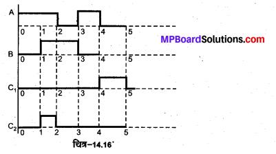 MP Board Class 12th Physics Solutions Chapter 14 अर्द्धचालक इलेक्ट्रॉनिकी पदार्थ, युक्तियाँ तथा सरल परिपथ img 41