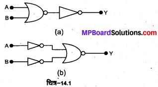 MP Board Class 12th Physics Solutions Chapter 14 अर्द्धचालक इलेक्ट्रॉनिकी पदार्थ, युक्तियाँ तथा सरल परिपथ img 9