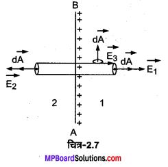 MP Board Class 12th Physics Solutions Chapter 2 स्थिरवैद्युत विभव तथा धारिता img 18