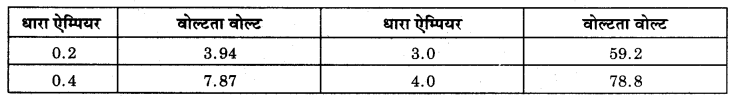 MP Board Class 12th Physics Solutions Chapter 3 विद्युत धारा img 22