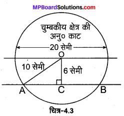 MP Board Class 12th Physics Solutions Chapter 4 गतिमान आवेश और चुम्बकत्व img 20