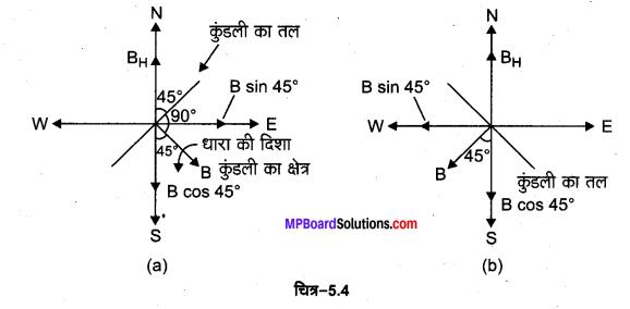 MP Board Class 12th Physics Solutions Chapter 5 चुम्बकत्व एवं द्रव्य img 12