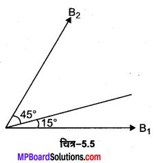 MP Board Class 12th Physics Solutions Chapter 5 चुम्बकत्व एवं द्रव्य img 13