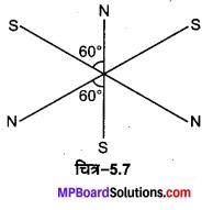 MP Board Class 12th Physics Solutions Chapter 5 चुम्बकत्व एवं द्रव्य img 21