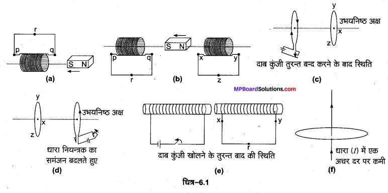 MP Board Class 12th Physics Solutions Chapter 6 वैद्युत चुम्बकीय प्रेरण img 1