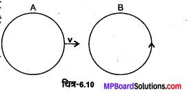 MP Board Class 12th Physics Solutions Chapter 6 वैद्युत चुम्बकीय प्रेरण img 22
