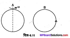 MP Board Class 12th Physics Solutions Chapter 6 वैद्युत चुम्बकीय प्रेरण img 23