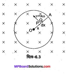 MP Board Class 12th Physics Solutions Chapter 6 वैद्युत चुम्बकीय प्रेरण img 7